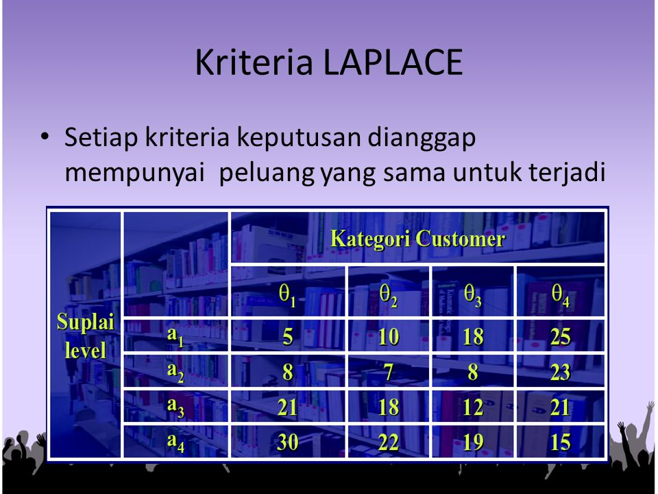 Kriteria LAPLACE Setiap kriteria keputusan dianggap mempunyai peluang yang sama untuk terjadi