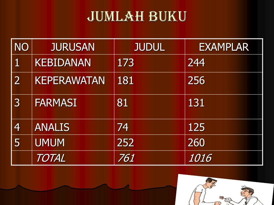 JUMLAH BUKU NO JURUSAN JUDUL EXAMPLAR 1 KEBIDANAN 173 244 2