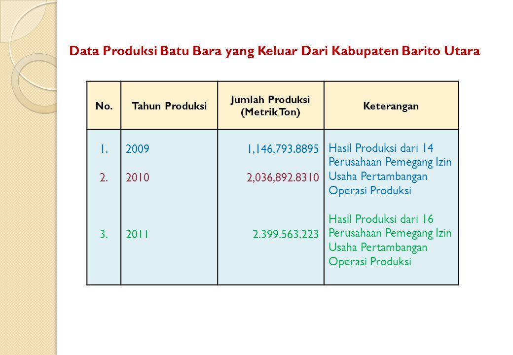 Data Produksi Batu Bara yang Keluar Dari Kabupaten Barito Utara