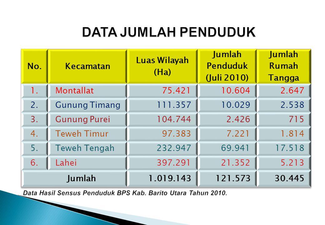 Jumlah Penduduk (Juli 2010)
