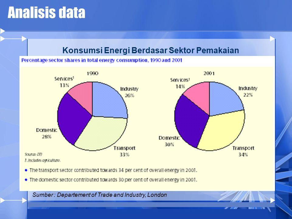 Konsumsi Energi Berdasar Sektor Pemakaian
