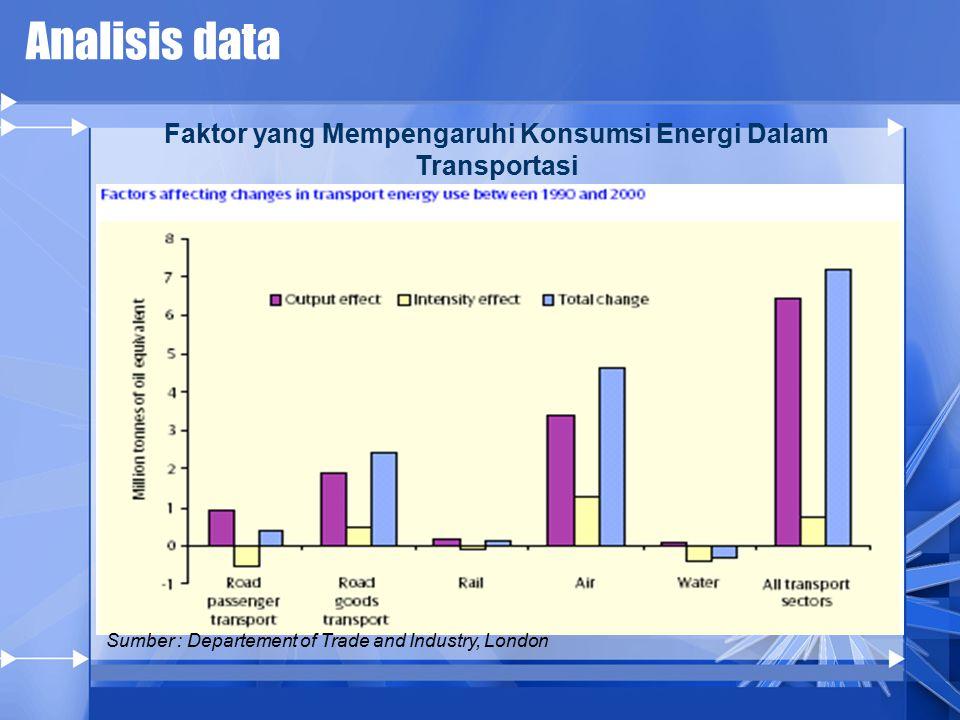 Faktor yang Mempengaruhi Konsumsi Energi Dalam Transportasi