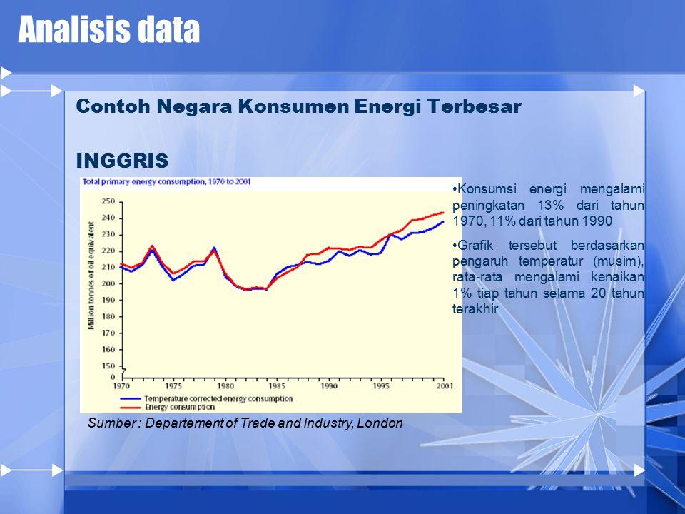 Analisis data Contoh Negara Konsumen Energi Terbesar INGGRIS
