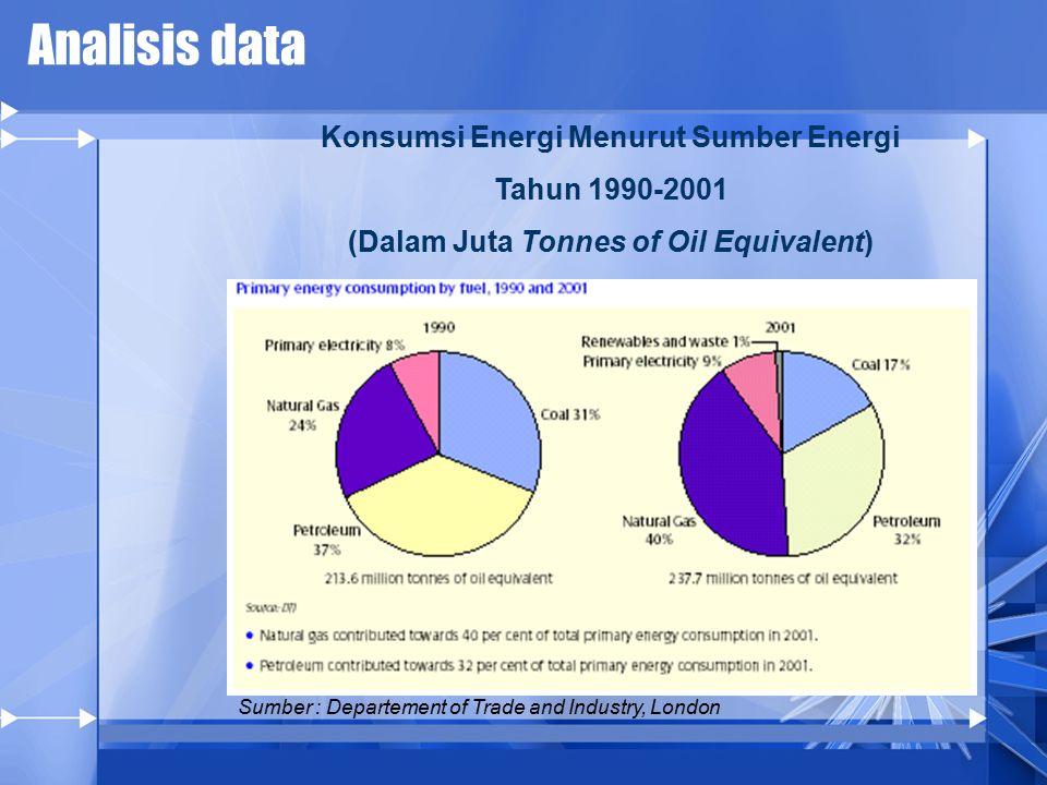 Analisis data Konsumsi Energi Menurut Sumber Energi Tahun 1990-2001