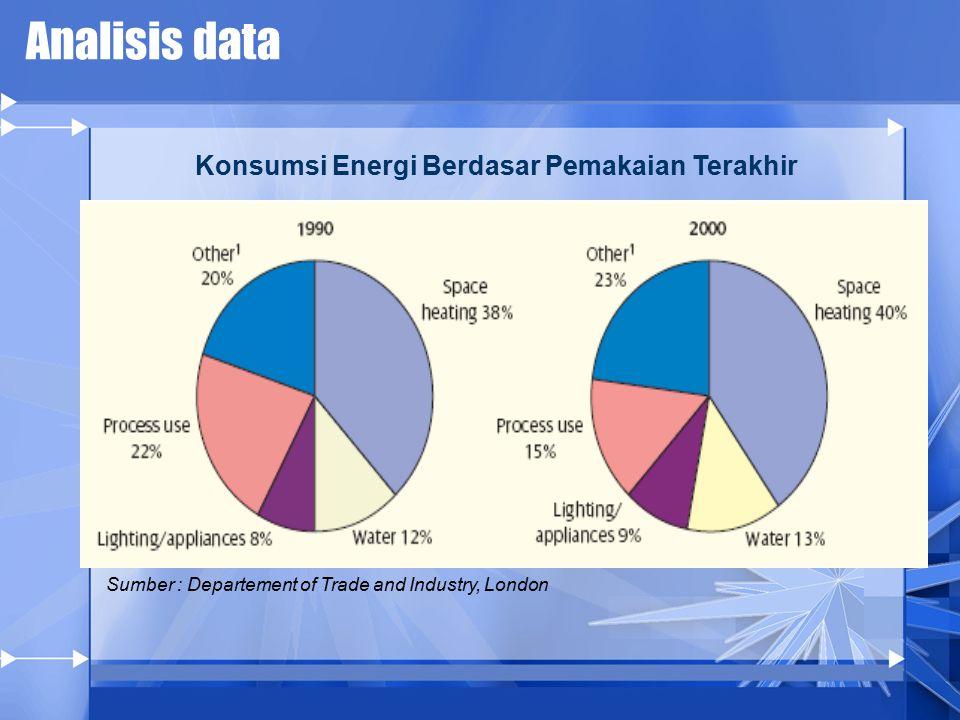 Konsumsi Energi Berdasar Pemakaian Terakhir