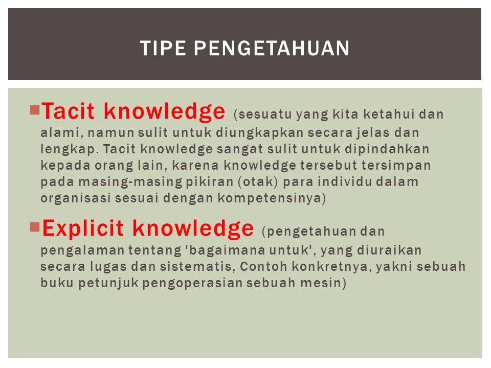 tipe pengetahuan