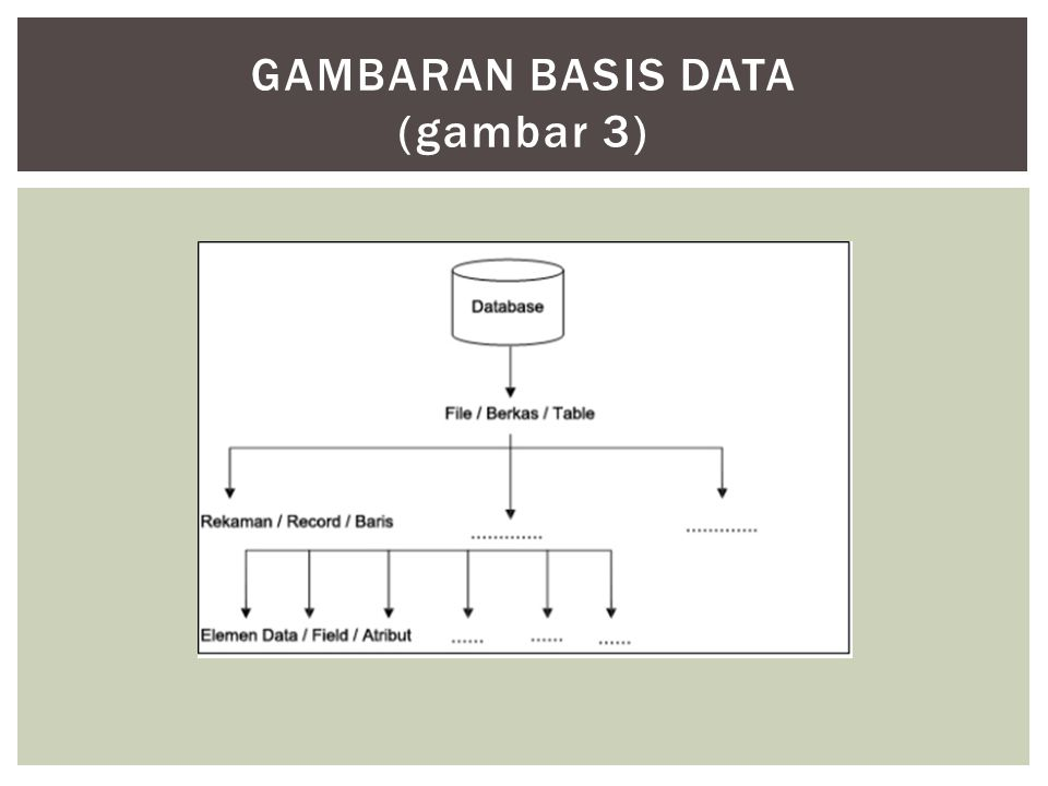 Gambaran basis data (gambar 3)