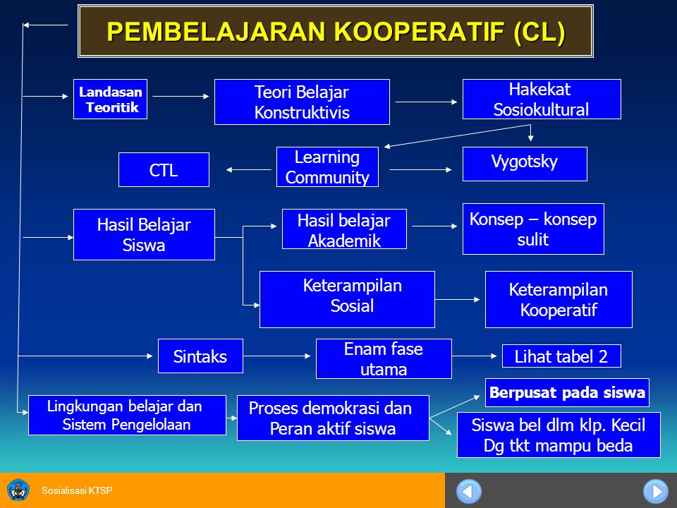 PEMBELAJARAN KOOPERATIF (CL)