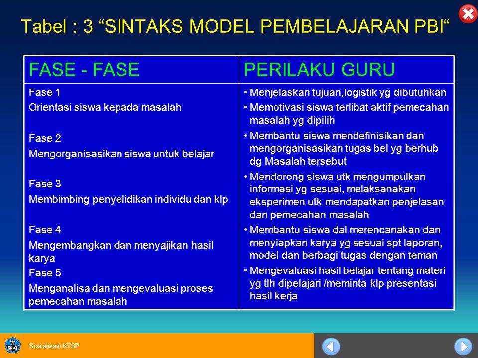 Tabel : 3 SINTAKS MODEL PEMBELAJARAN PBI