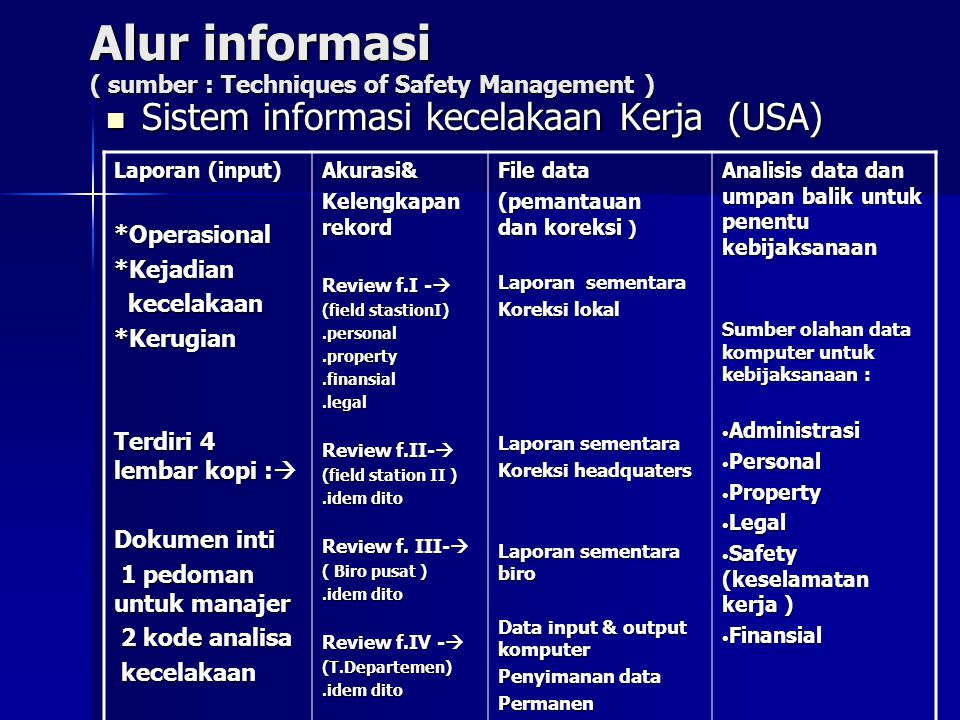 Alur informasi ( sumber : Techniques of Safety Management )