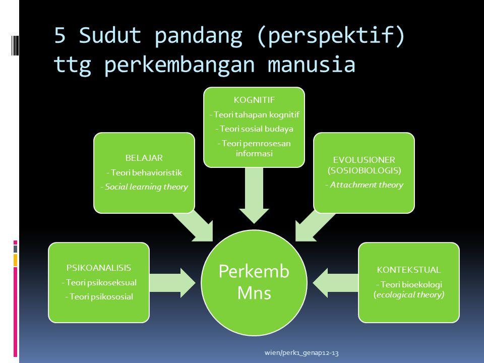 5 Sudut pandang (perspektif) ttg perkembangan manusia