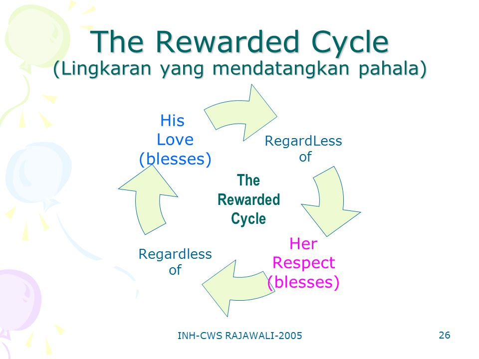 The Rewarded Cycle (Lingkaran yang mendatangkan pahala)