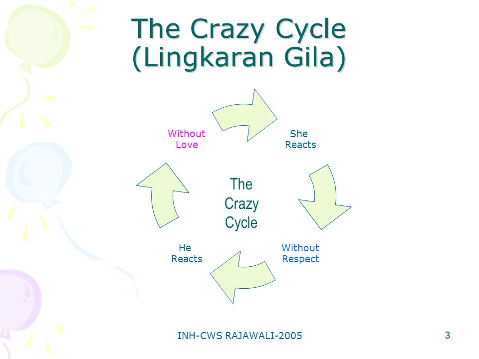 The Crazy Cycle (Lingkaran Gila)