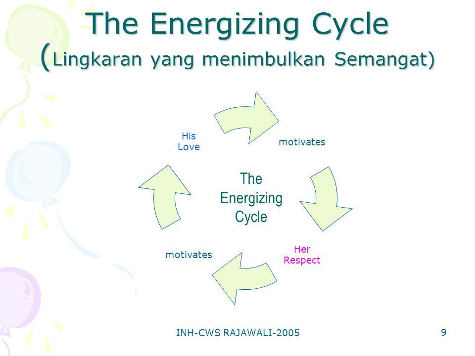 The Energizing Cycle (Lingkaran yang menimbulkan Semangat)
