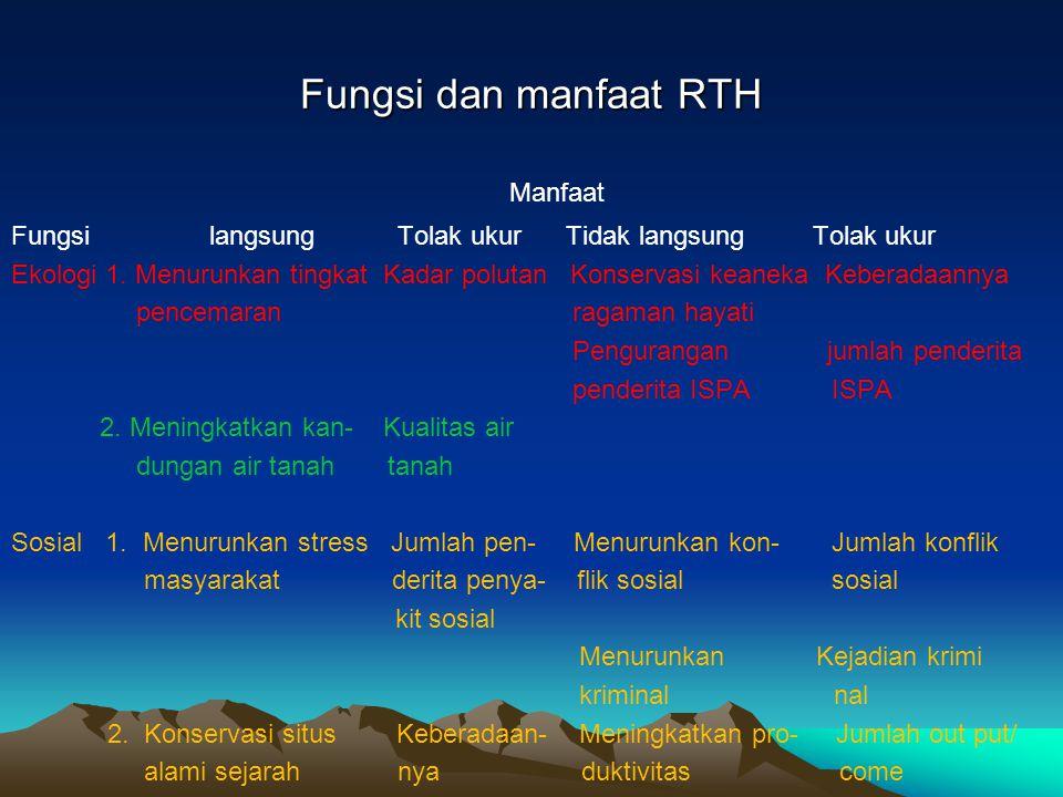 Manfaat Fungsi dan manfaat RTH