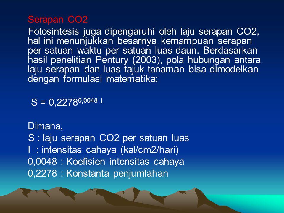 Serapan CO2