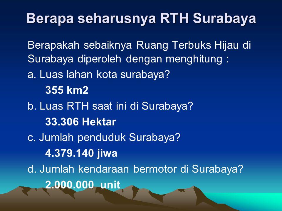 Berapa seharusnya RTH Surabaya