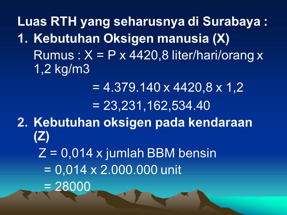 Luas RTH yang seharusnya di Surabaya :