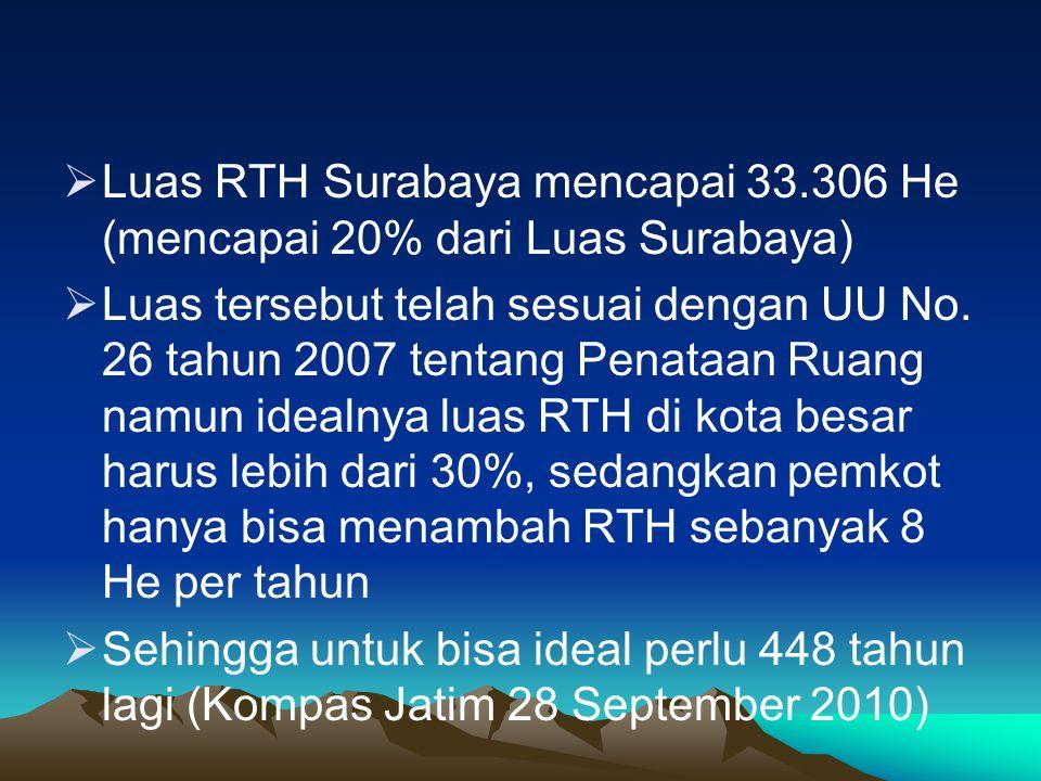 Luas RTH Surabaya mencapai 33.306 He (mencapai 20% dari Luas Surabaya)