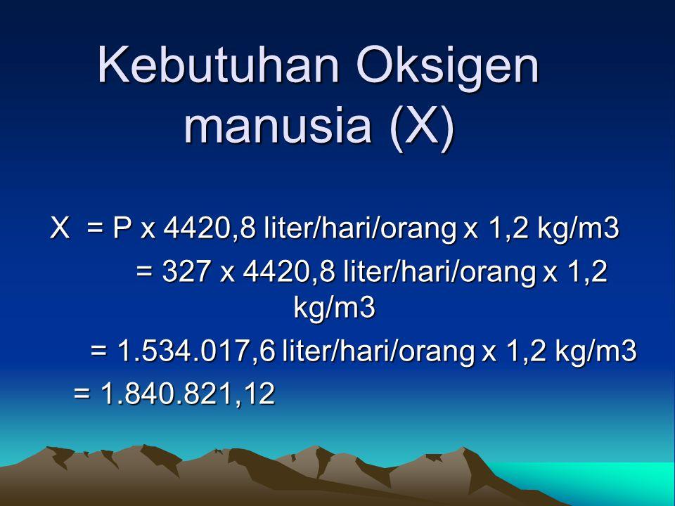 Kebutuhan Oksigen manusia (X)
