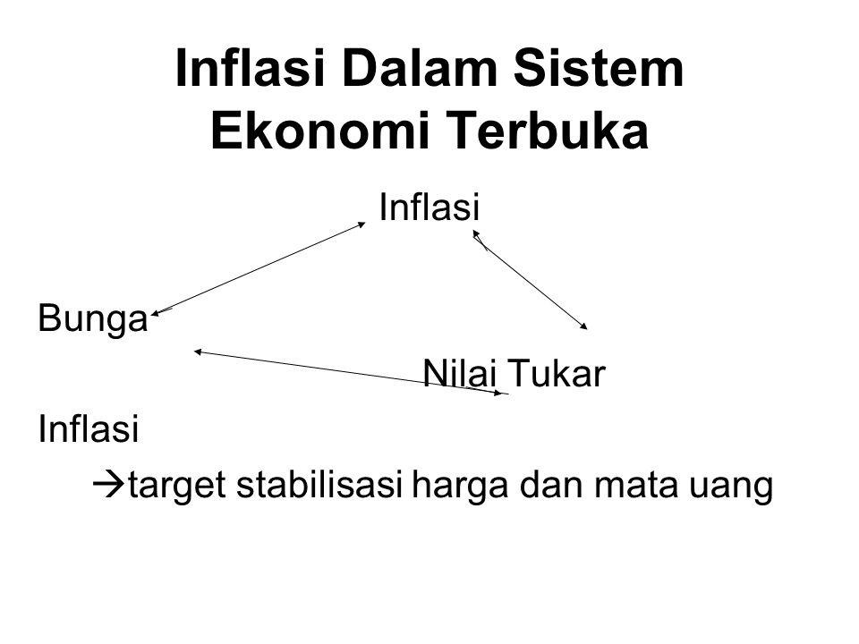 Inflasi Dalam Sistem Ekonomi Terbuka