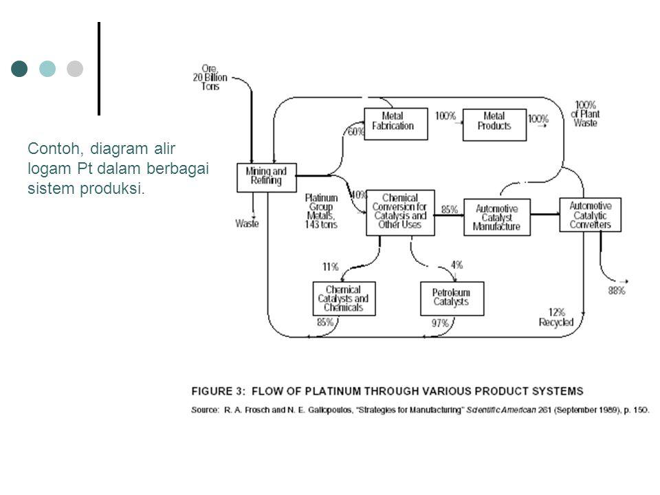 Contoh, diagram alir logam Pt dalam berbagai sistem produksi.