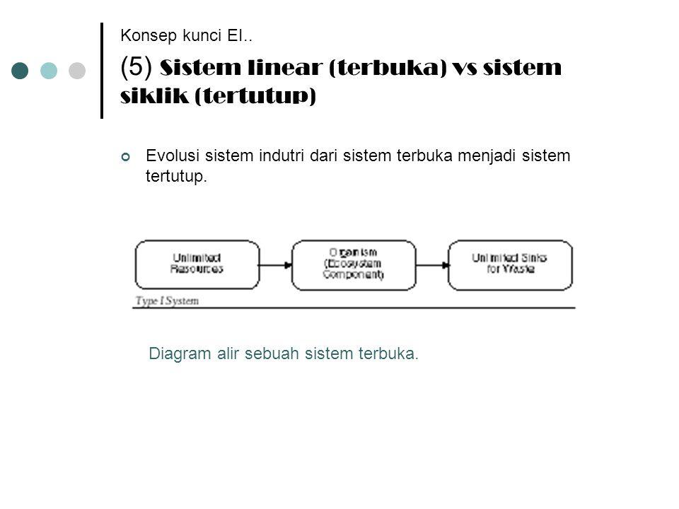 Konsep kunci EI.. (5) Sistem linear (terbuka) vs sistem siklik (tertutup)