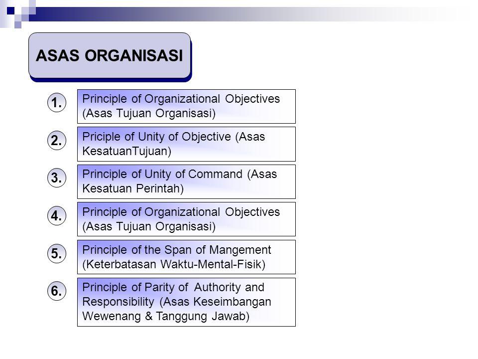 ASAS ORGANISASI Principle of Organizational Objectives (Asas Tujuan Organisasi) 1. Priciple of Unity of Objective (Asas KesatuanTujuan)