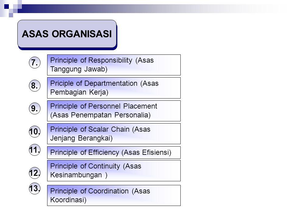 ASAS ORGANISASI Principle of Responsibility (Asas Tanggung Jawab) 7. Priciple of Departmentation (Asas Pembagian Kerja)