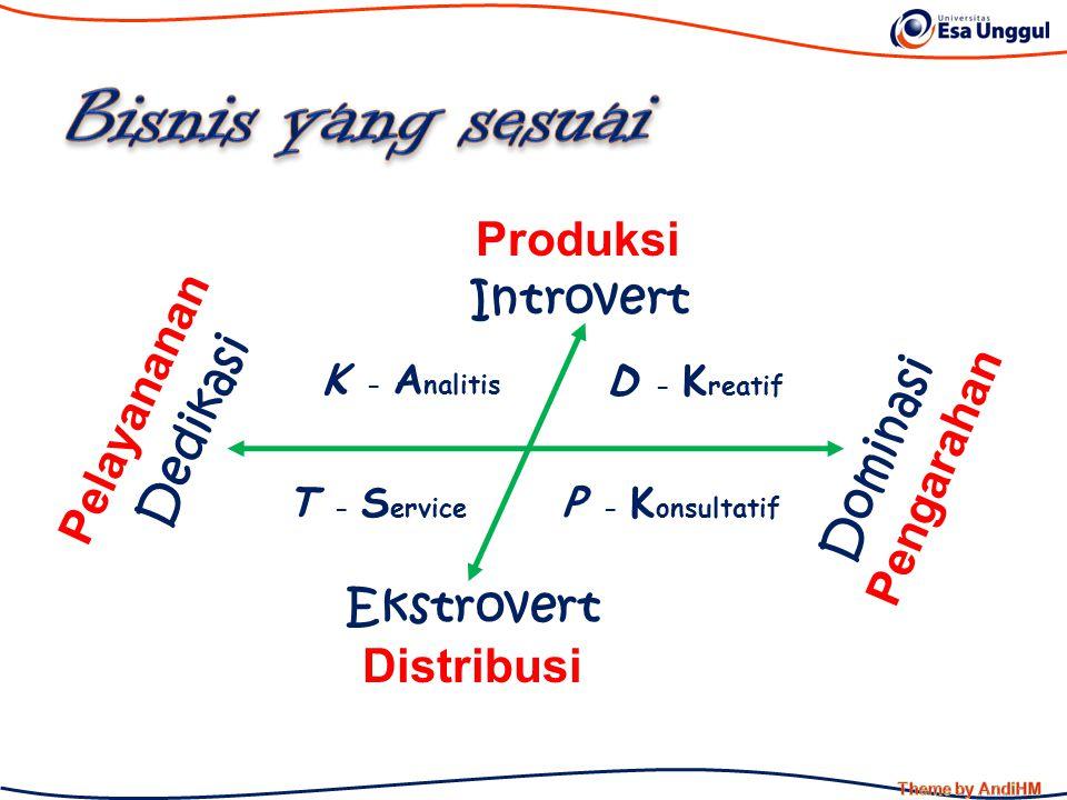 Bisnis yang sesuai Produksi Introvert Pelayananan Dedikasi Dominasi