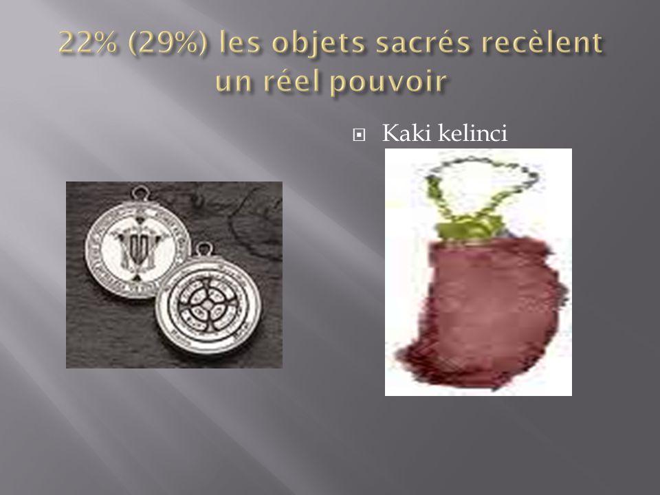 22% (29%) les objets sacrés recèlent un réel pouvoir