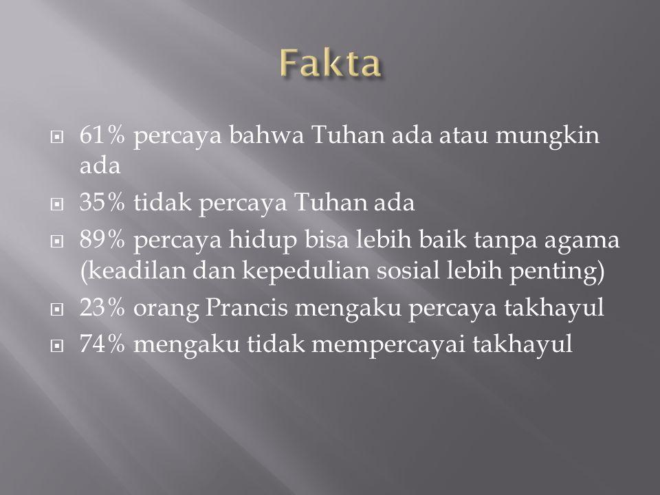 Fakta 61% percaya bahwa Tuhan ada atau mungkin ada