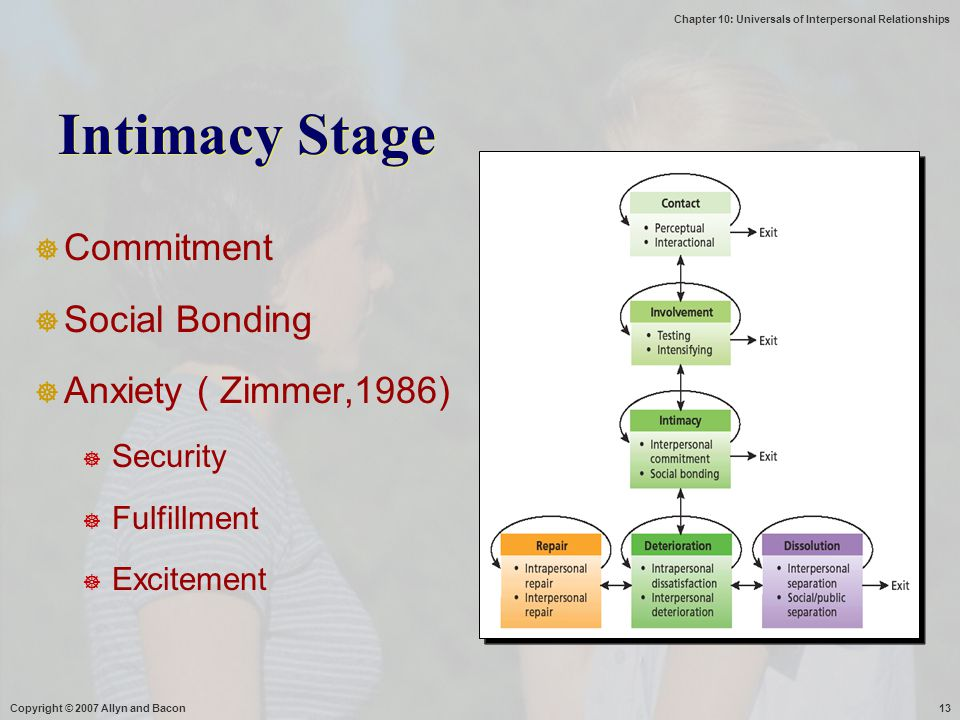 Intimacy Stage Commitment Social Bonding Anxiety ( Zimmer,1986)