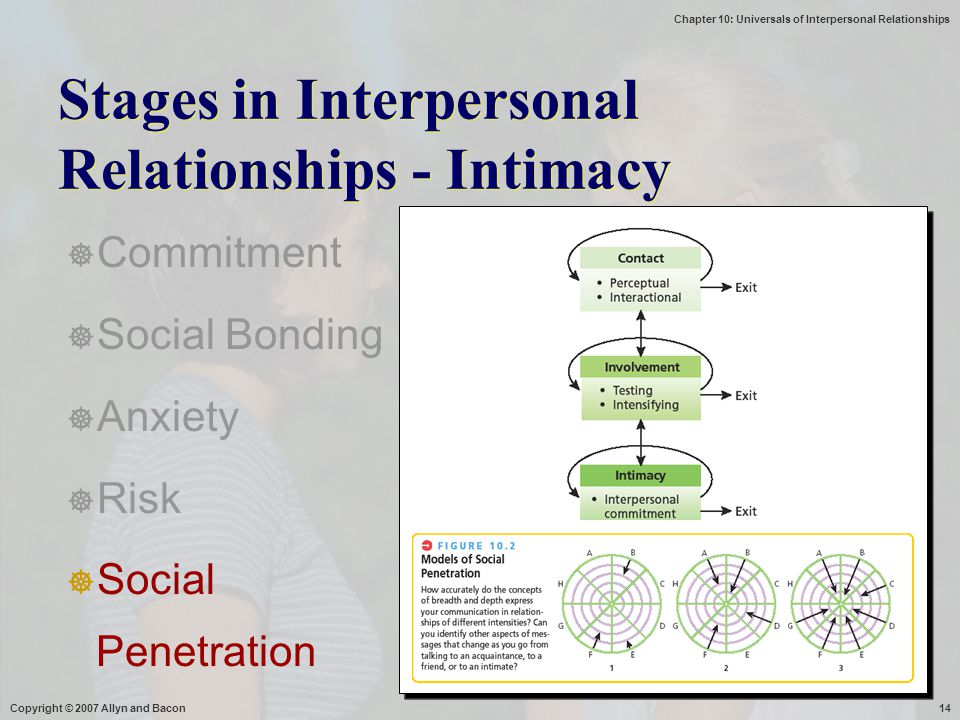 Stages in Interpersonal Relationships - Intimacy