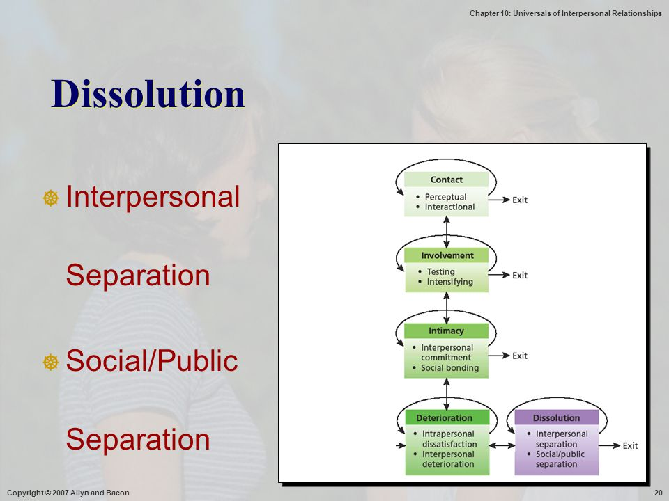 Dissolution Interpersonal Separation Social/Public Separation