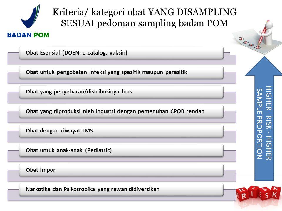 BADAN POM Kriteria/ kategori obat YANG DISAMPLING SESUAI pedoman sampling badan POM. Obat Esensial (DOEN, e-catalog, vaksin)