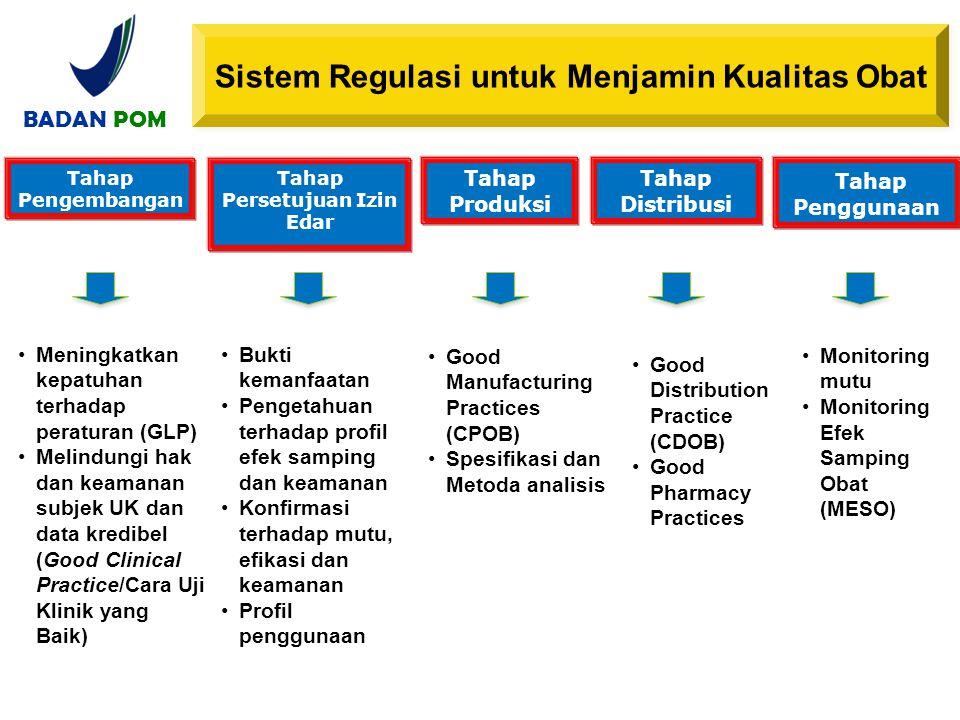 Sistem Regulasi untuk Menjamin Kualitas Obat