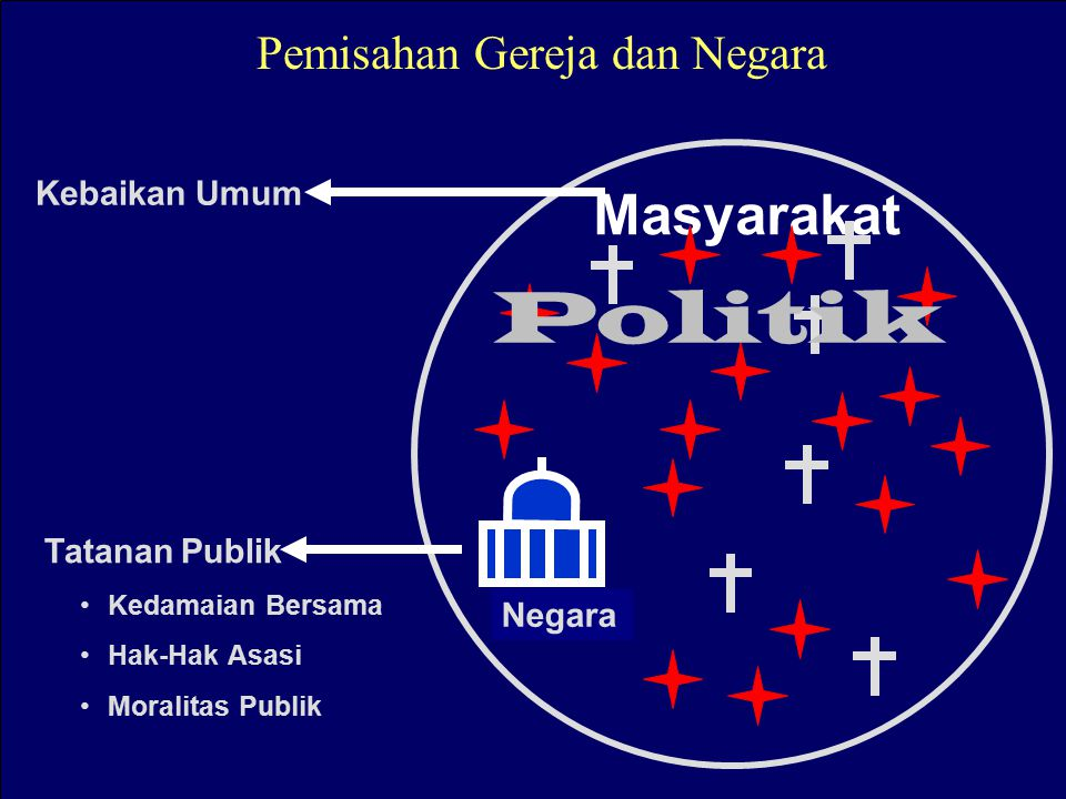 Pemisahan Gereja dan Negara