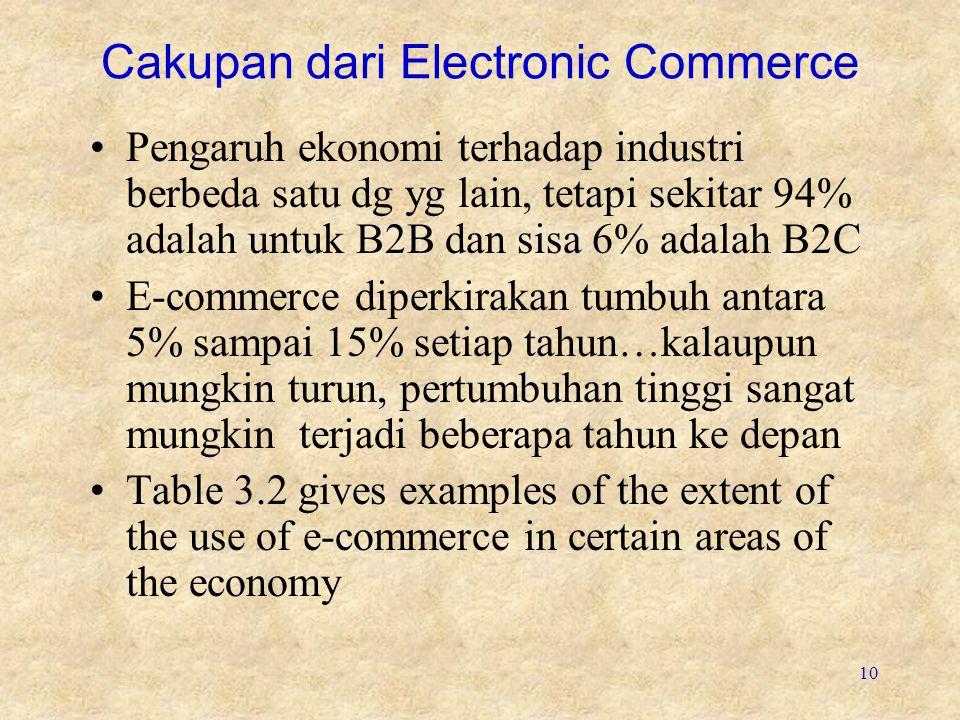 Cakupan dari Electronic Commerce