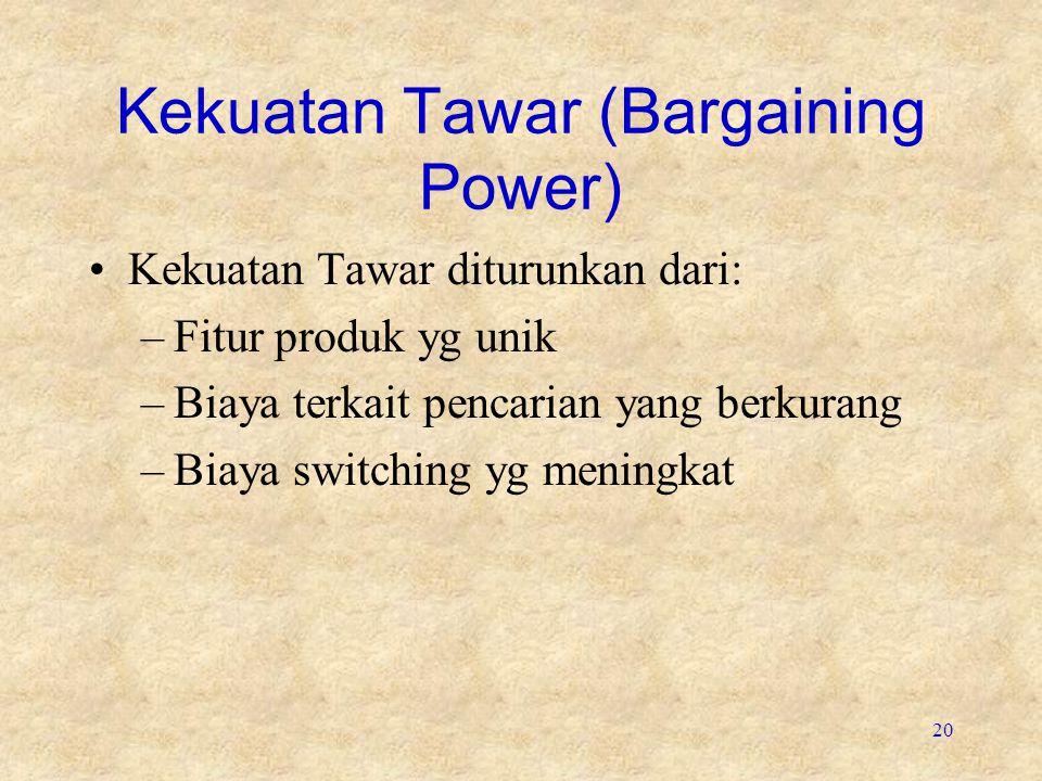 Kekuatan Tawar (Bargaining Power)