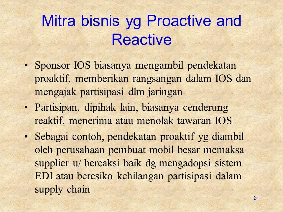 Mitra bisnis yg Proactive and Reactive