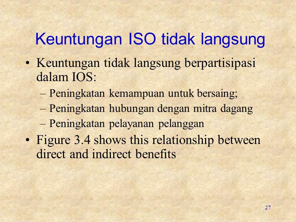Keuntungan ISO tidak langsung