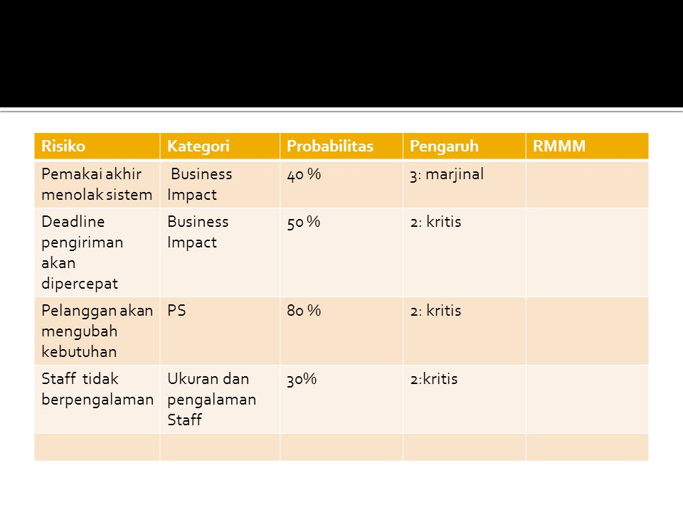 Risiko Kategori. Probabilitas. Pengaruh. RMMM. Pemakai akhir menolak sistem. Business Impact.