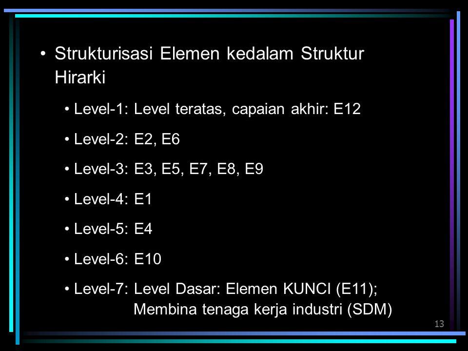 Strukturisasi Elemen kedalam Struktur Hirarki