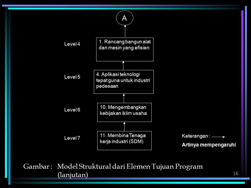 Gambar : Model Struktural dari Elemen Tujuan Program (lanjutan)