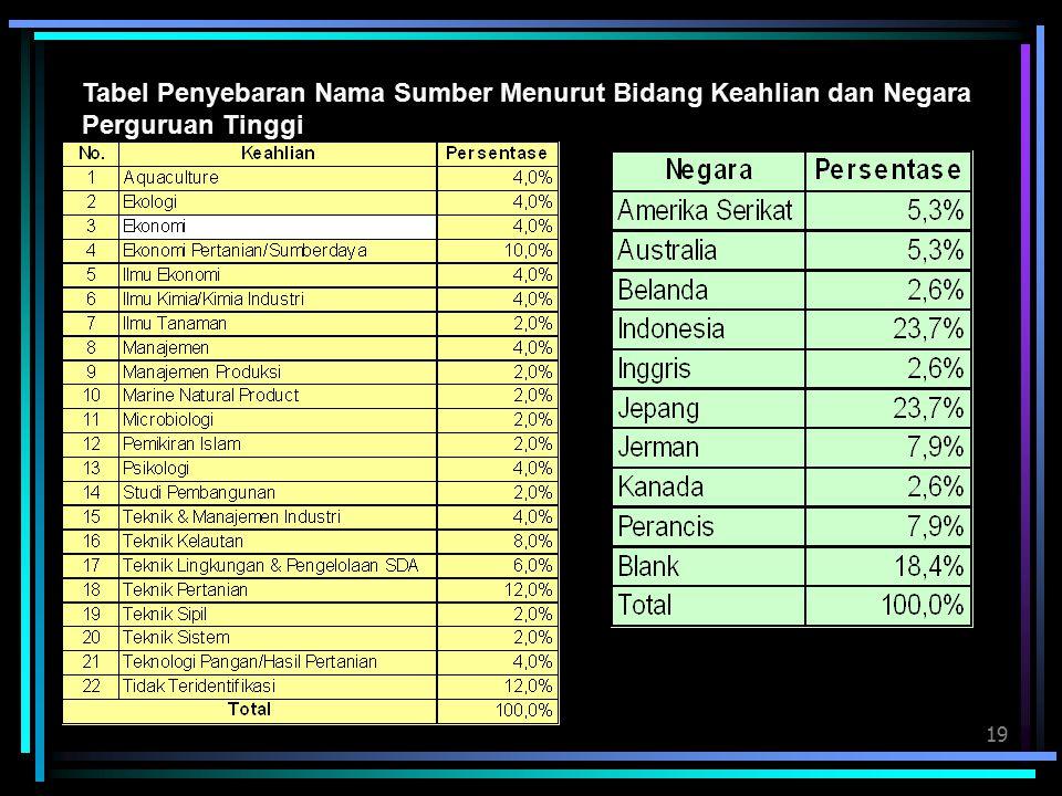 Tabel Penyebaran Nama Sumber Menurut Bidang Keahlian dan Negara Perguruan Tinggi