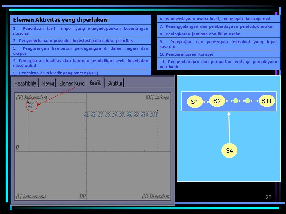 S1 S2 S11 S4 Elemen Aktivitas yang diperlukan: