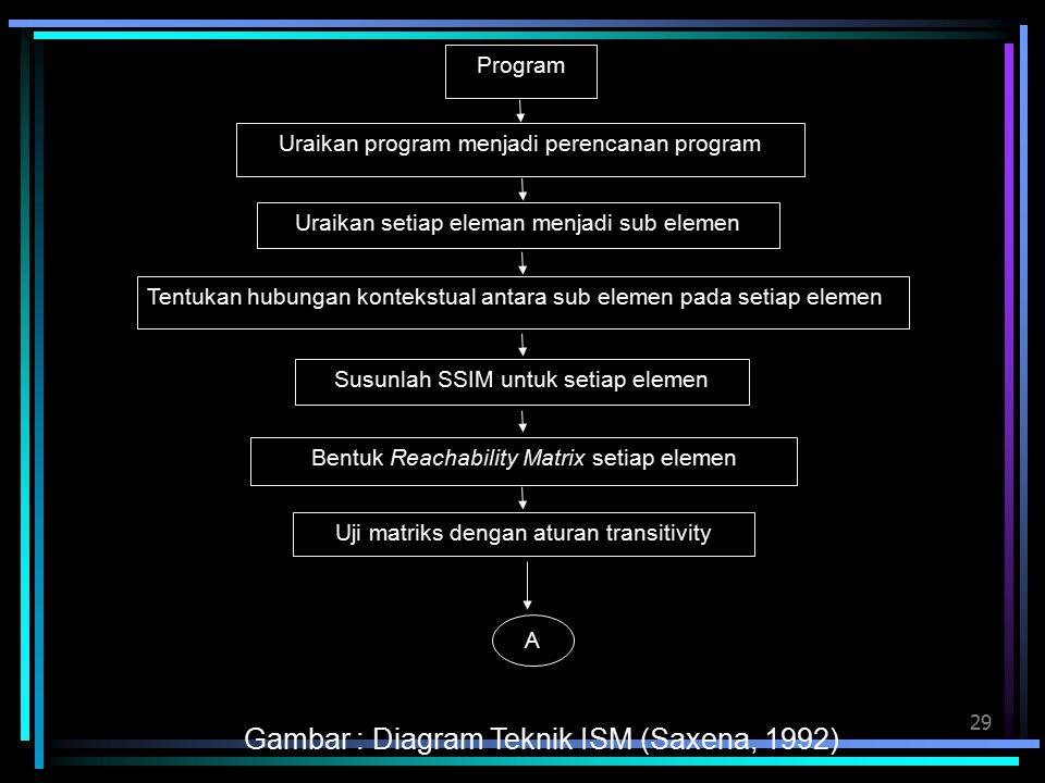 Gambar : Diagram Teknik ISM (Saxena, 1992)