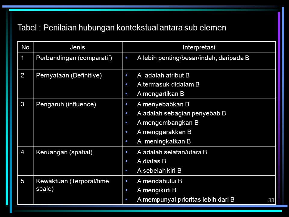 Tabel : Penilaian hubungan kontekstual antara sub elemen