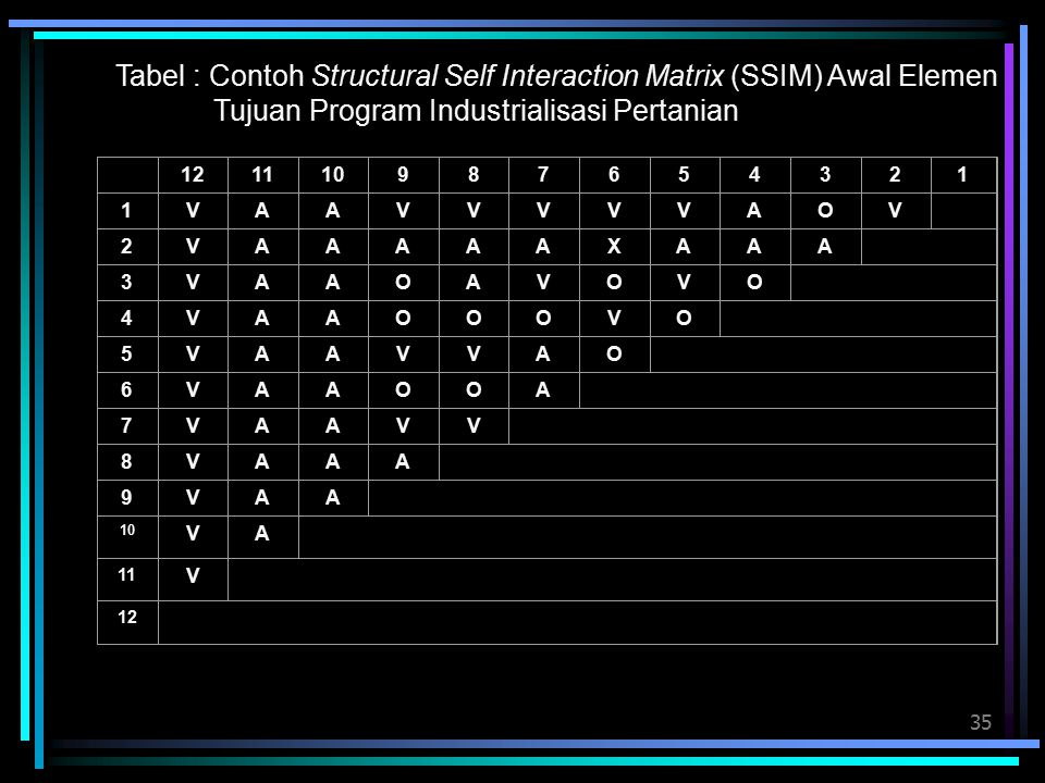 Tabel : Contoh Structural Self Interaction Matrix (SSIM) Awal Elemen Tujuan Program Industrialisasi Pertanian
